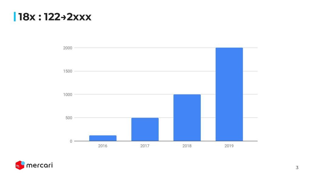3 18x : 122→2xxx 1.3 万 14,267 登録MAU