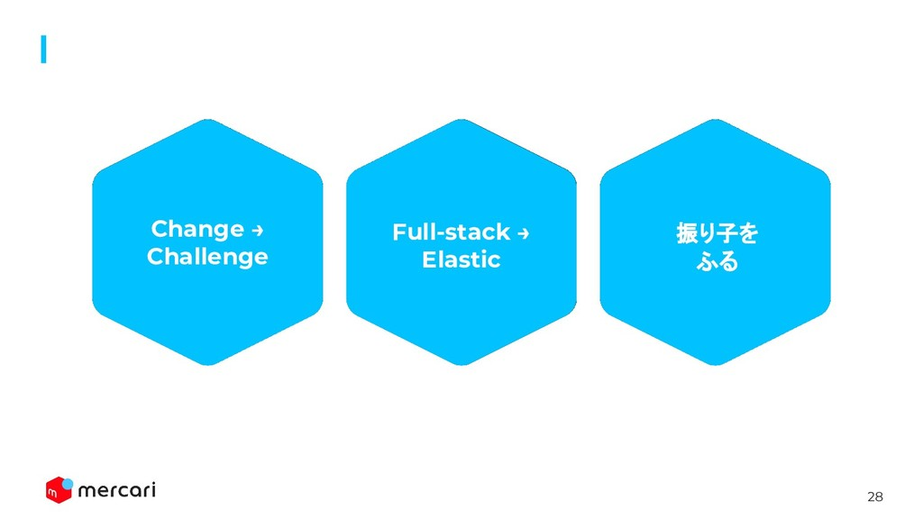 28 Full-stack → Elastic 振り子を ふる Change → Challe...
