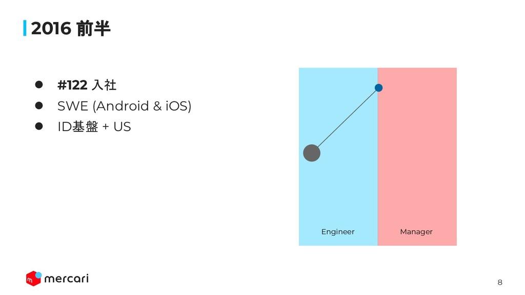 8 2016 前半 ● #122 入社 ● SWE (Android & iOS) ● ID基...