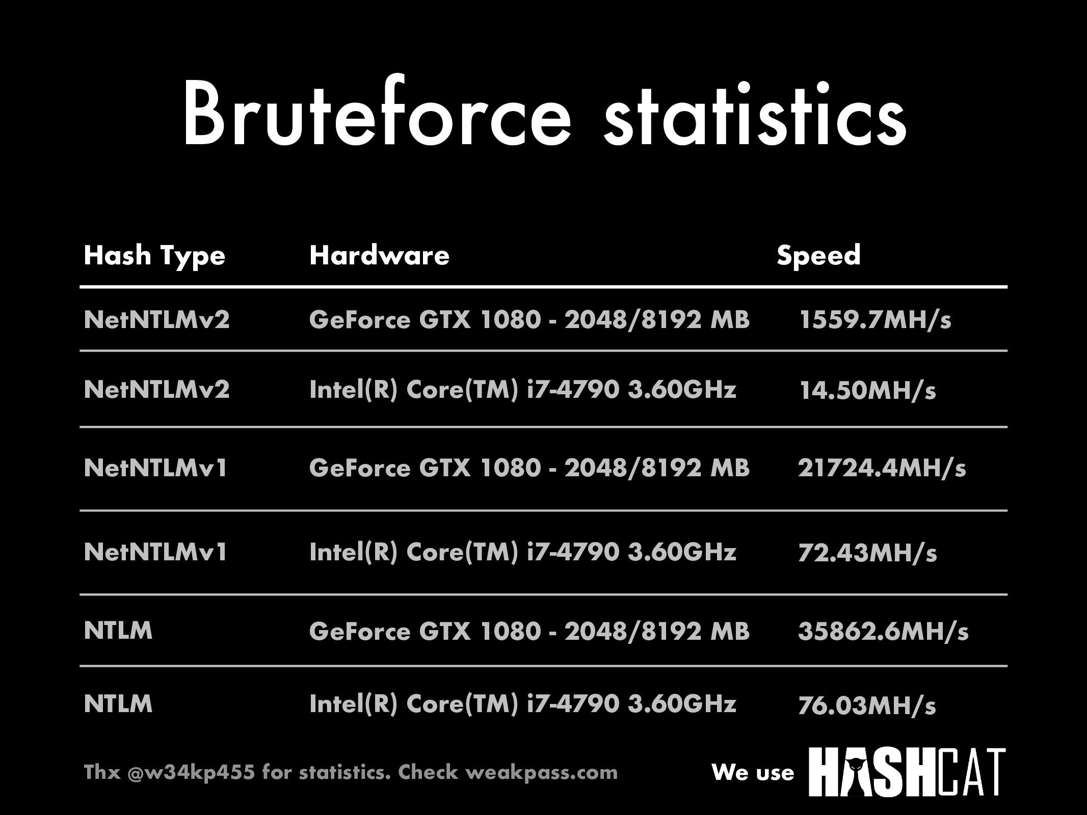 Bruteforce statistics Hash Type NetNTLMv2 GeFor...