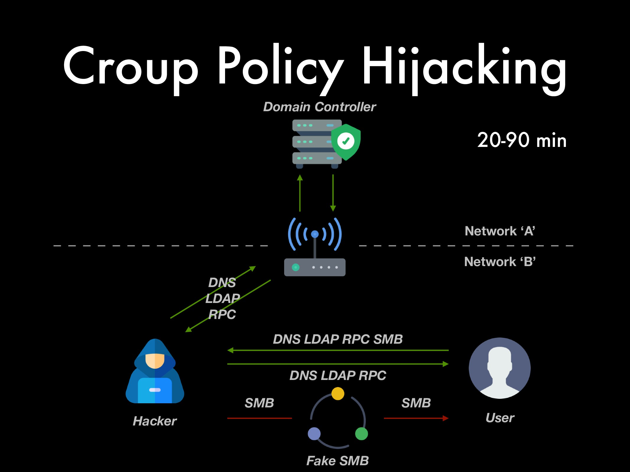 Croup Policy Hijacking Hacker Network 'A' User ...