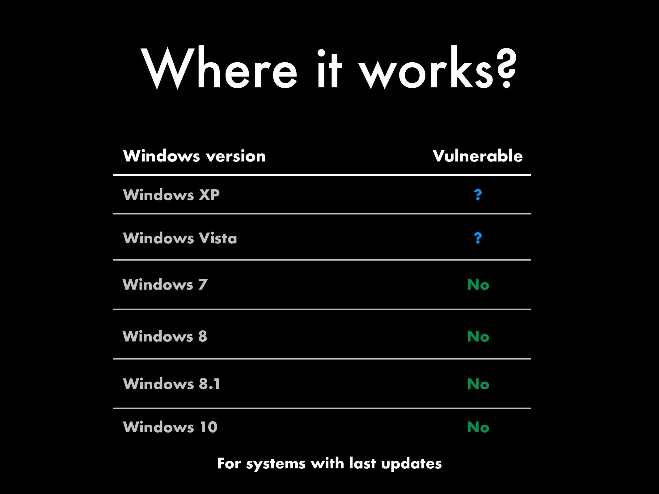 Where it works? Windows version Windows XP Wind...