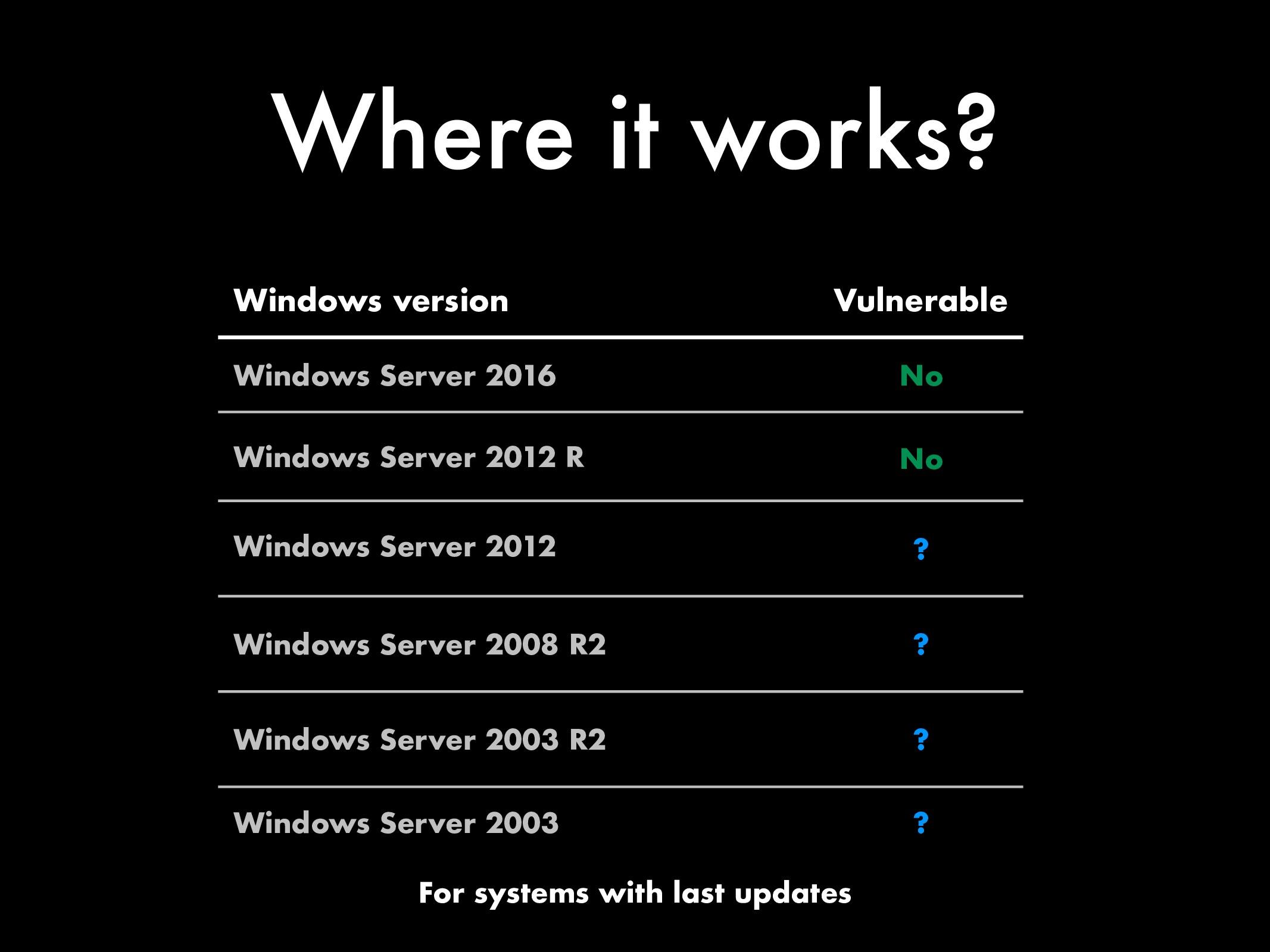 Where it works? Windows version Windows Server ...