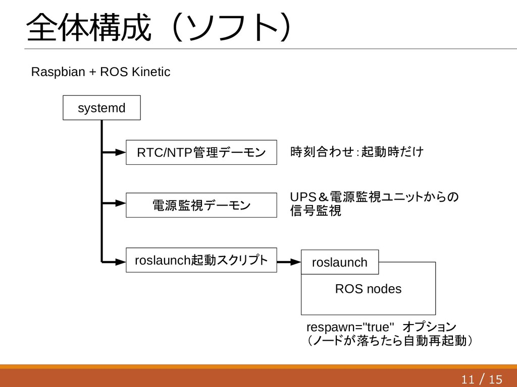 11 15 / ROS nodes 全体構成(ソフト) systemd roslaunch 電...
