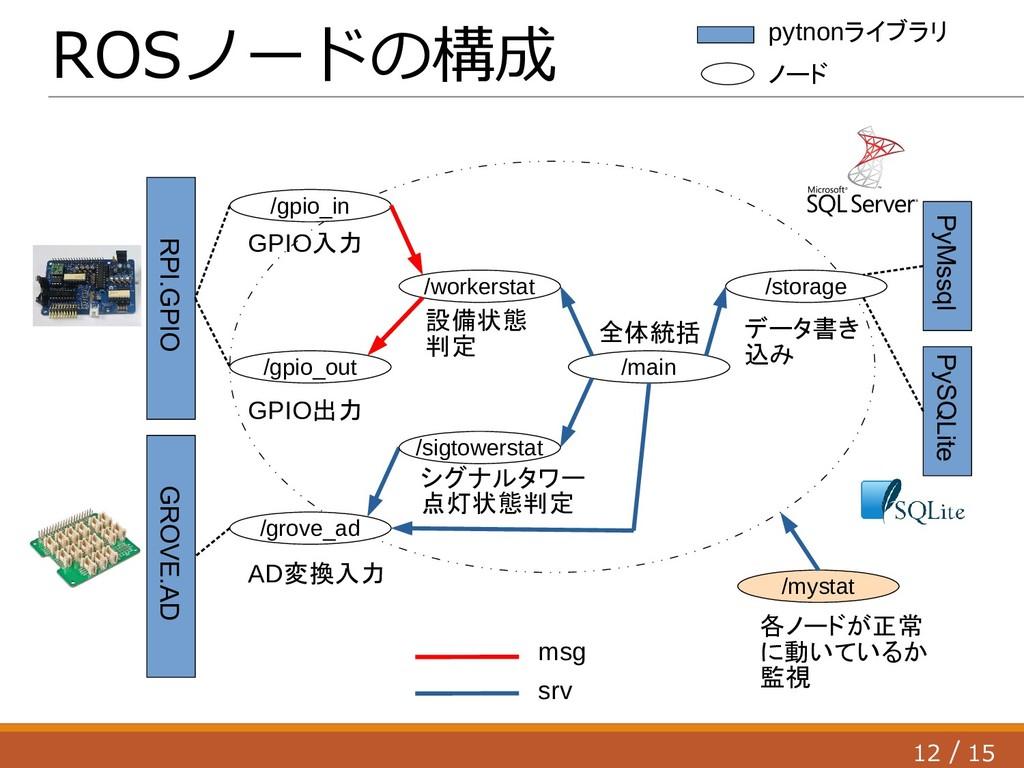 12 15 / ROSノードの構成 /gpio_in /gpio_out /grove_ad ...