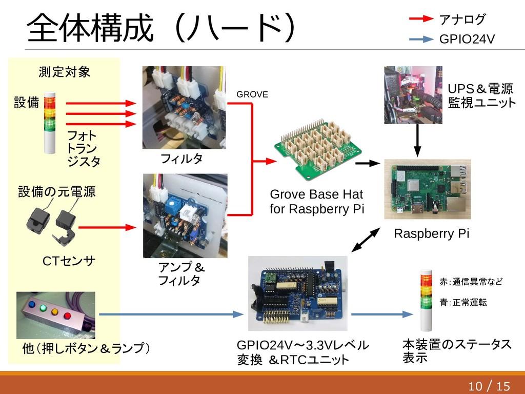 10 15 / 全体構成(ハード) フォト トラン ジスタ CTセンサ 設備の元電源 他(押し...