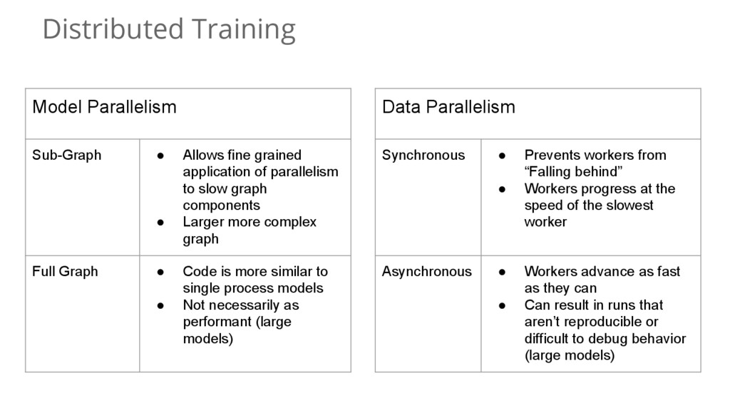 Distributed Training Model Parallelism Sub-Grap...