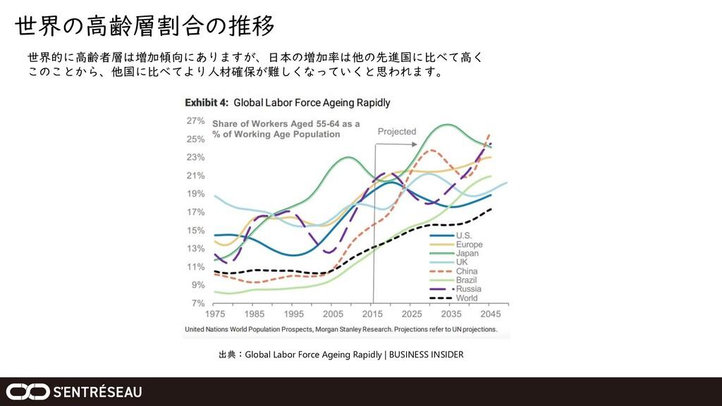 世界の高齢層割合の推移 出典:Global Labor Force Ageing Rapidl...