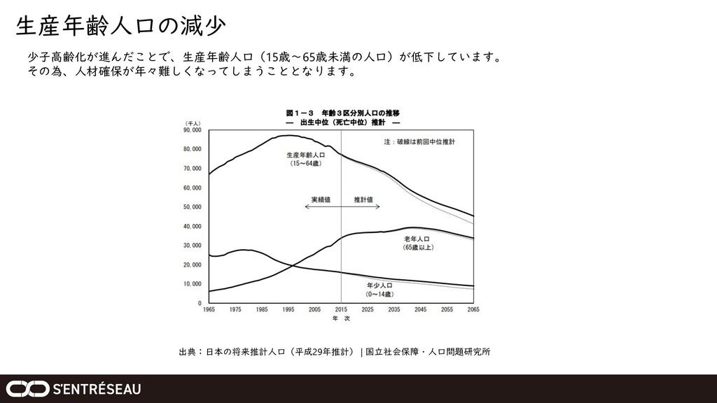 生産年齢人口の減少 出典:日本の将来推計人口(平成29年推計) | 国立社会保障・人口問題研究...