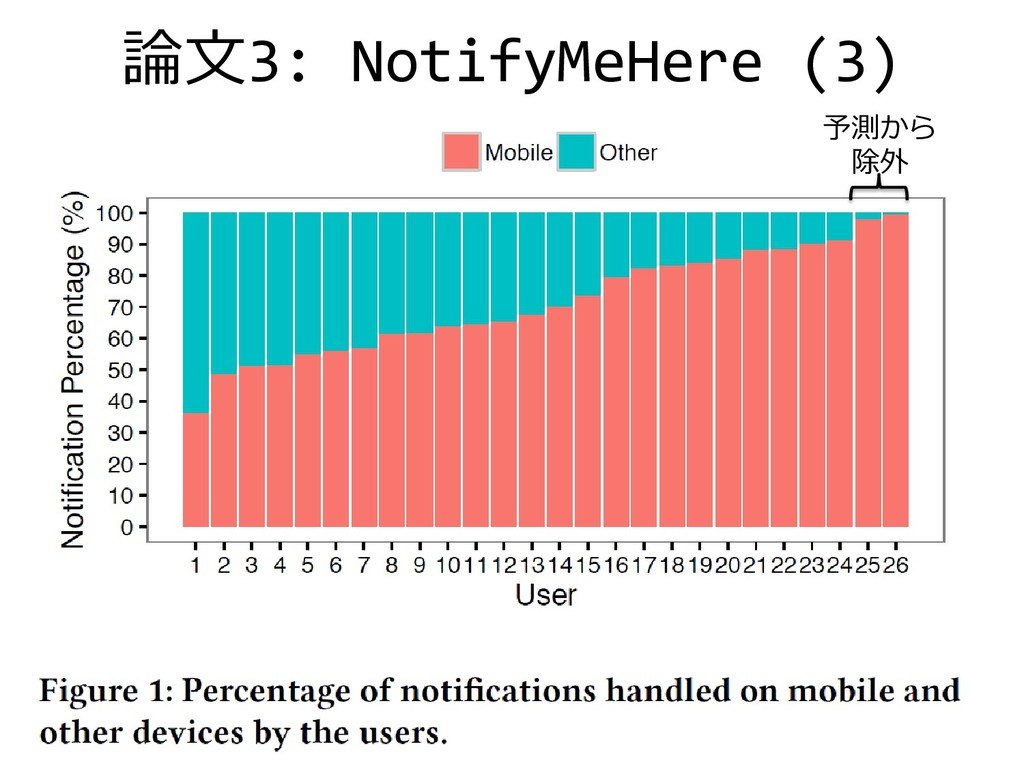 論文3: NotifyMeHere (3) 10 予測から 除外