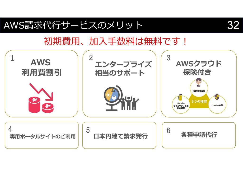 32 AWS請求代行サービスのメリット メリット AWS 利用費割引 1 エンタープライズ 相...