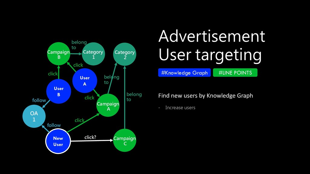 Advertisement User targeting #Knowledge Graph #...