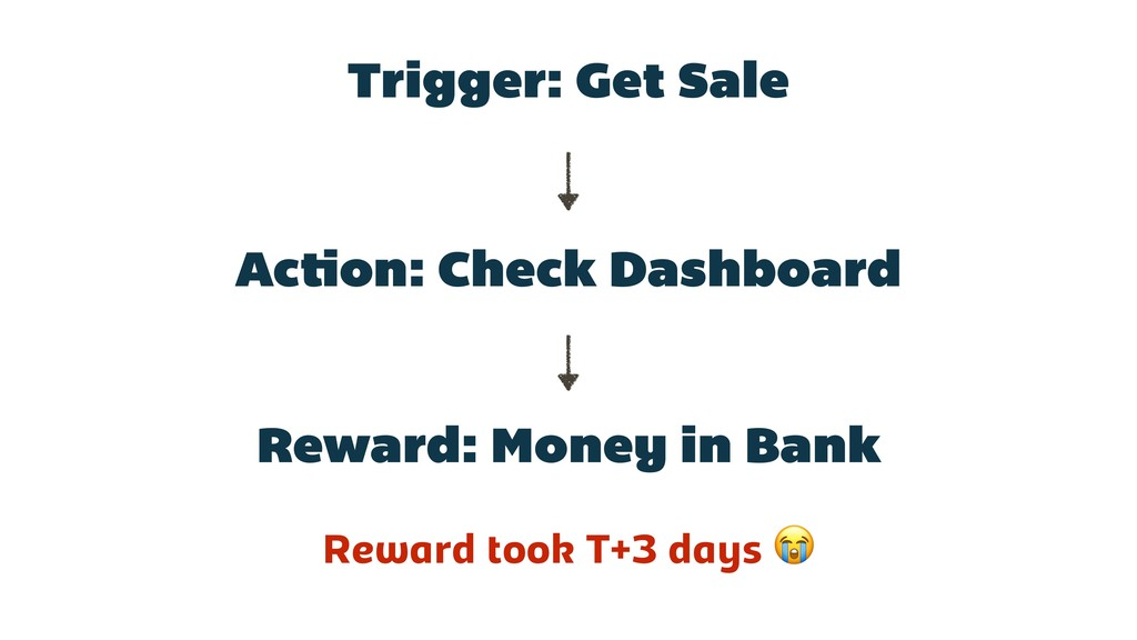 Trigger: Get Sale Action: Check Dashboard Rewar...