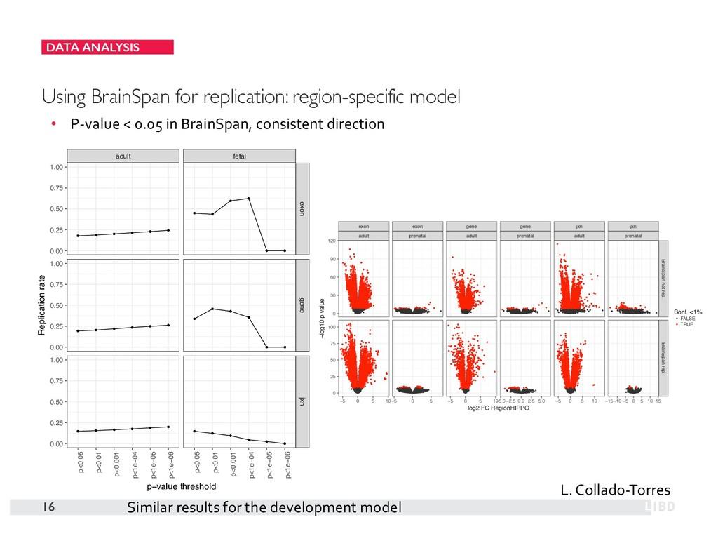 DATA ANALYSIS 16 Using BrainSpan for replicatio...