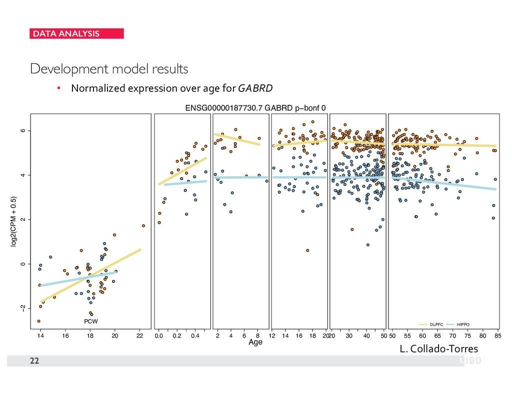 DATA ANALYSIS 22 Development model results • No...