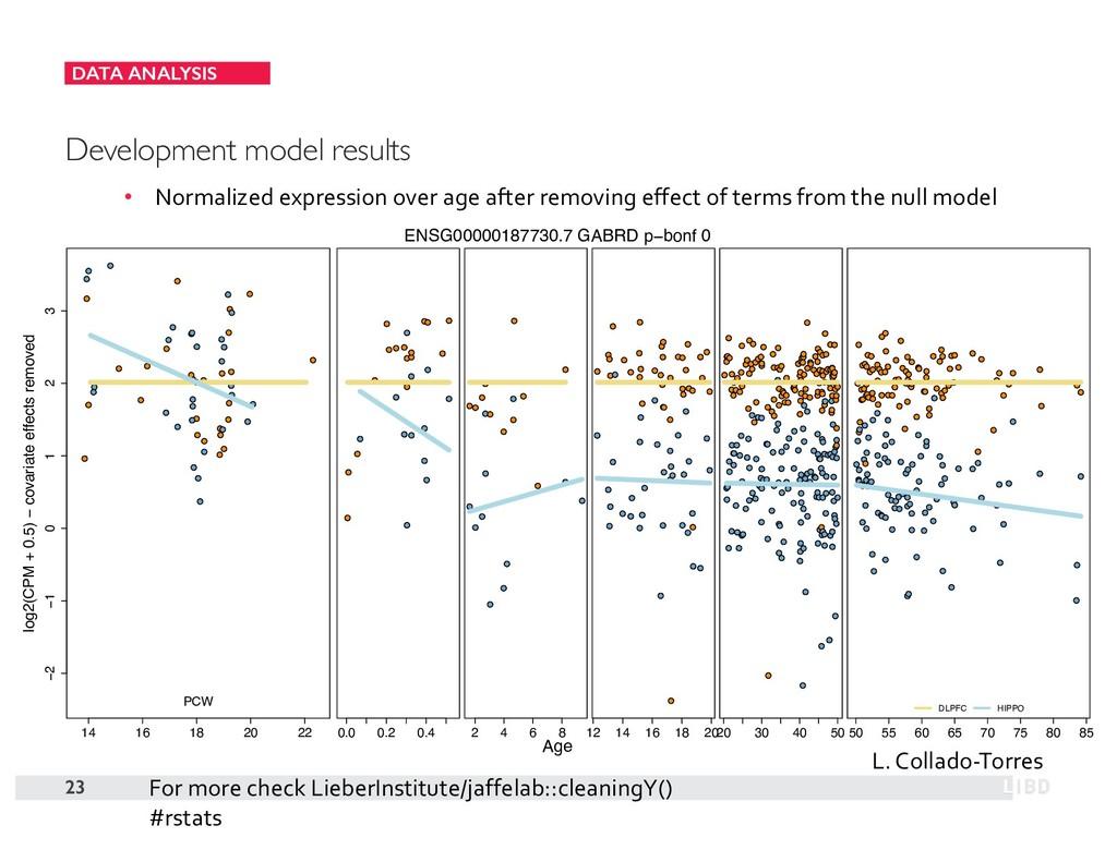 DATA ANALYSIS 23 Development model results • No...