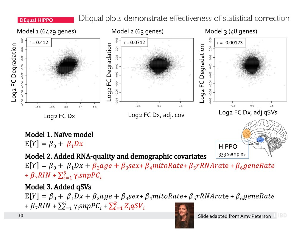 DEqual HIPPO 30 Model 1 (6429 genes) Model 2 (6...