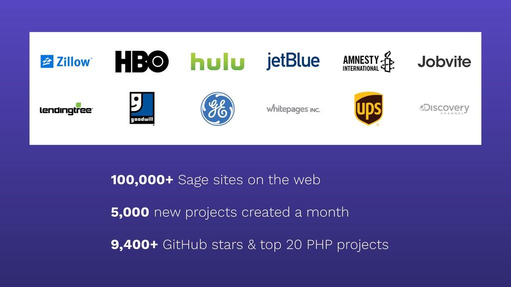 100,000+ Sage sites on the web  5,000 new proj...
