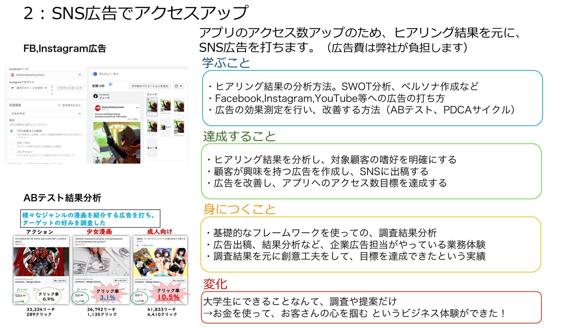 特徴4: 現実にインパクトを与えるビジネスを体験 実在のマンガアプリのプロモーションをするため...