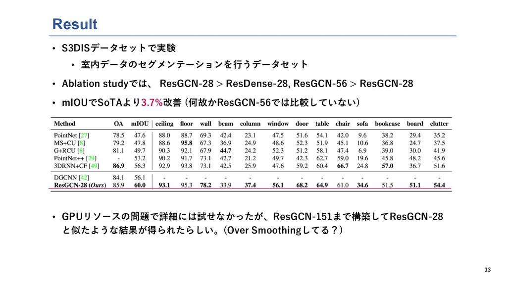 Result 13 • S3DISデータセットで実験 • 室内データのセグメンテーションを⾏う...