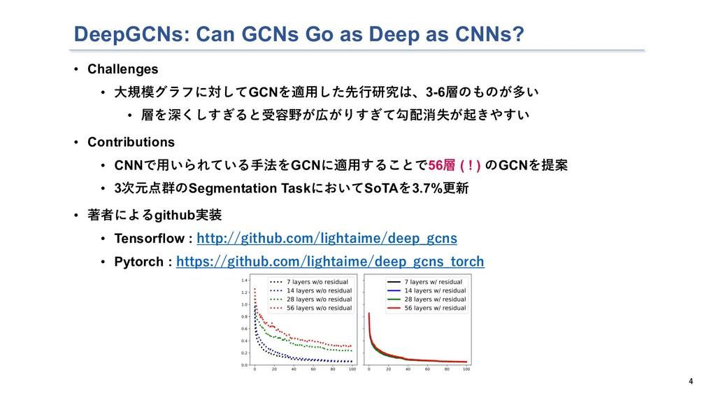 DeepGCNs: Can GCNs Go as Deep as CNNs? • Challe...