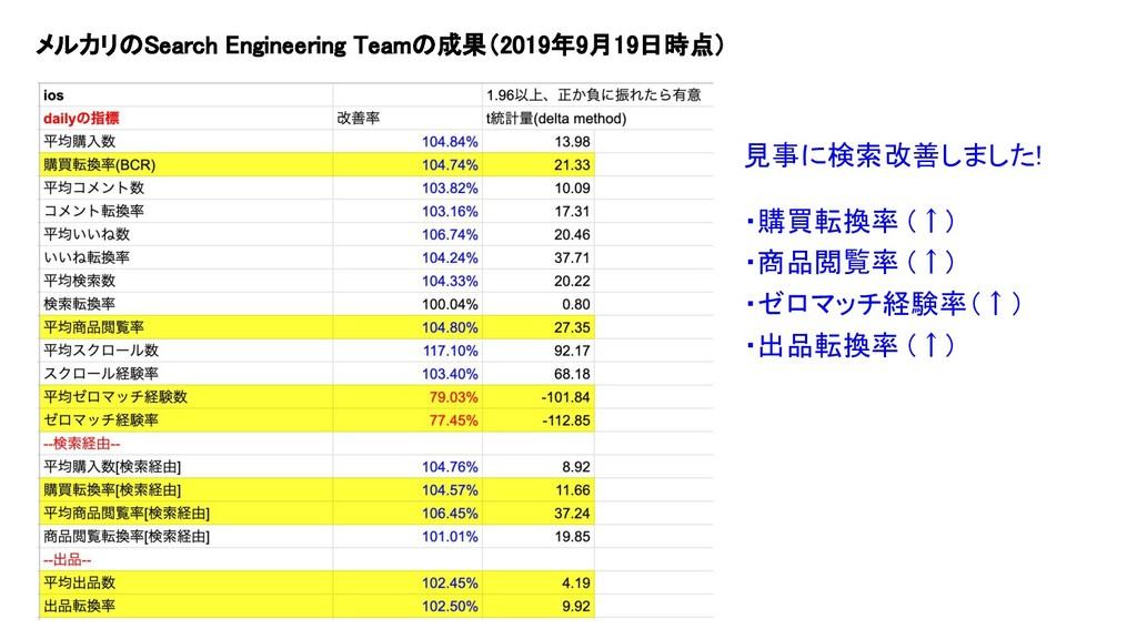 メルカリのSearch Engineering Teamの成果(2019年9月19日時点) ...