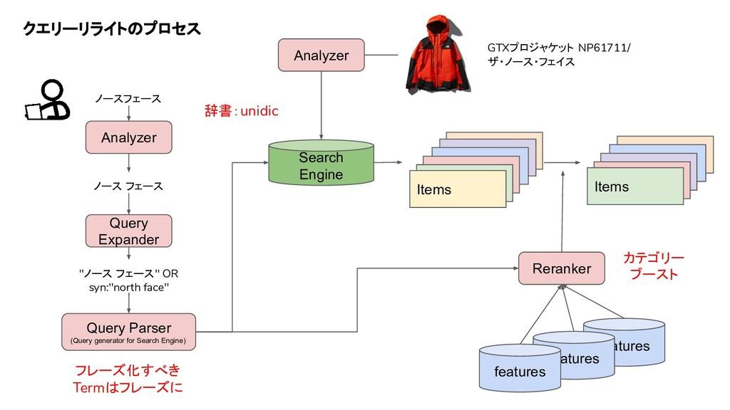 クエリーリライトのプロセス ノースフェース Analyzer ノース フェース Query ...