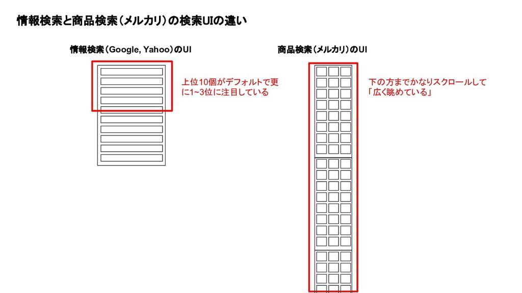 情報検索と商品検索(メルカリ)の検索UIの違い  情報検索(Google, Yahoo)のU...