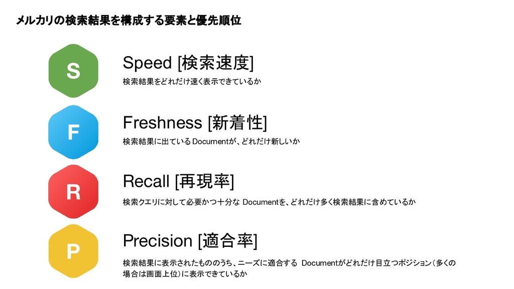 F Freshness [新着性] R P Recall [再現率] Precision [適...