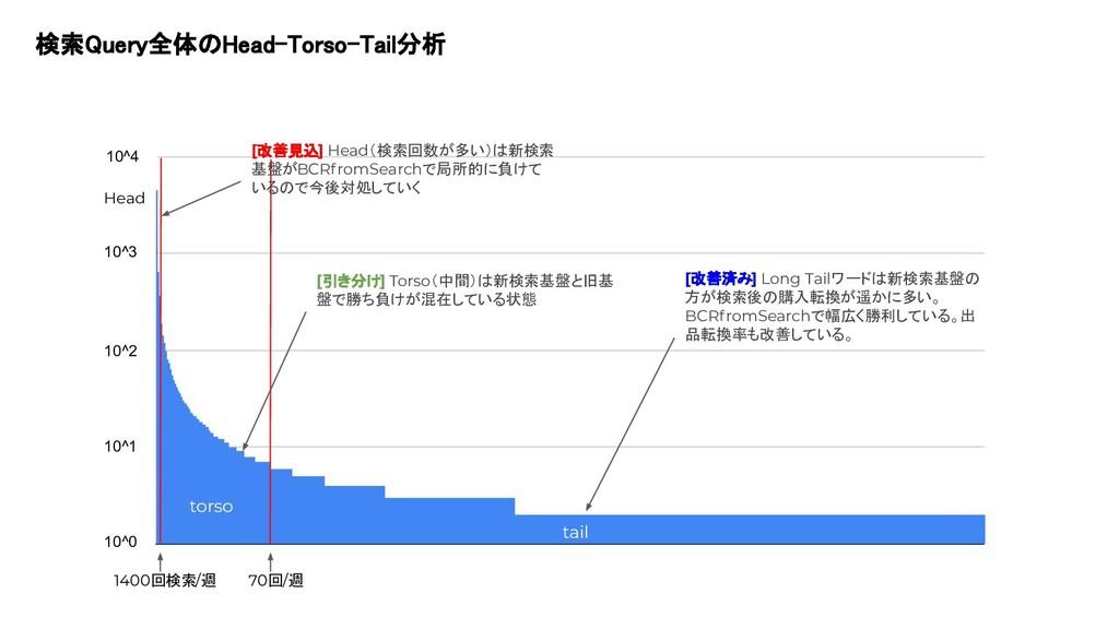 検索Query全体のHead-Torso-Tail分析  torso Head tail 1...