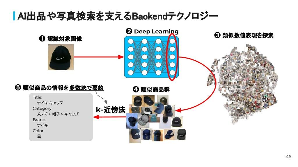 AI出品や写真検索を支えるBackendテクノロジー 46 ➊ 認識対象画像 ➌ 類似数値表...