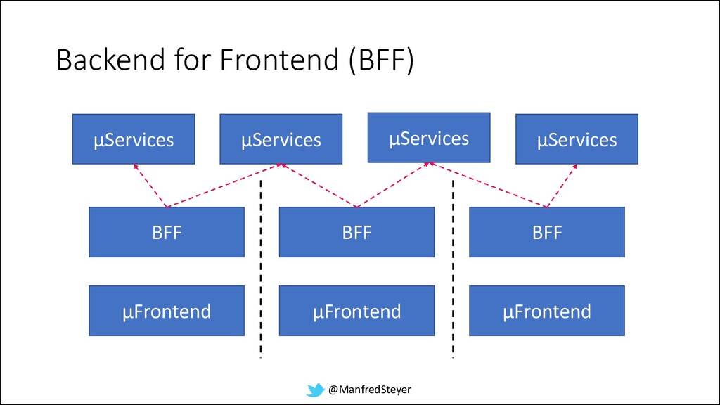 @ManfredSteyer Backend for Frontend (BFF) BFF µ...
