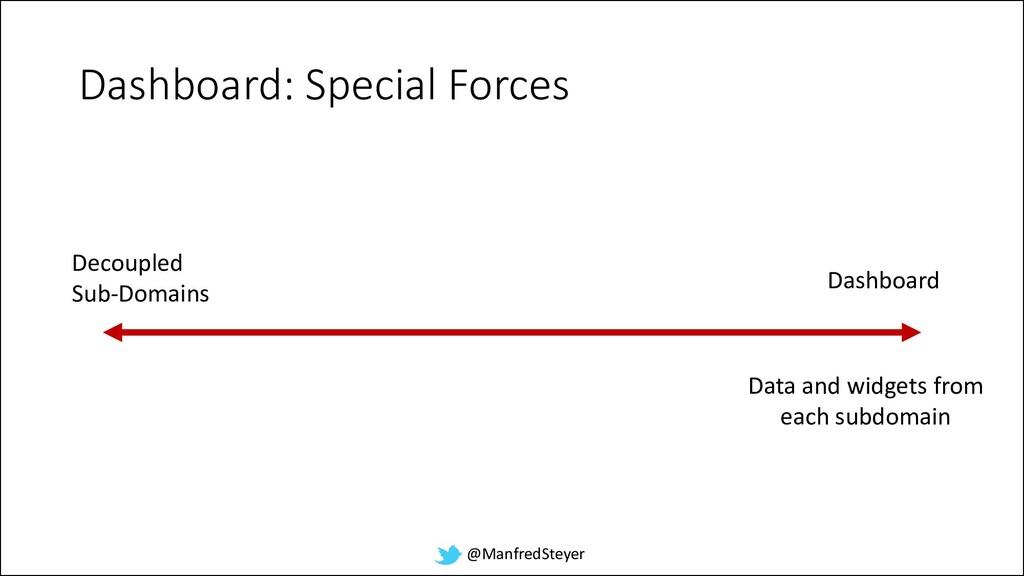 @ManfredSteyer Dashboard: Special Forces Decoup...