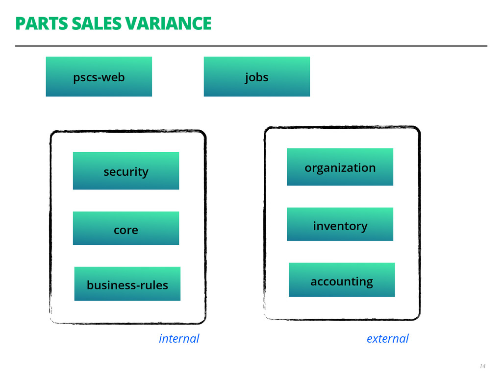 PARTS SALES VARIANCE 14 pscs-web security core ...