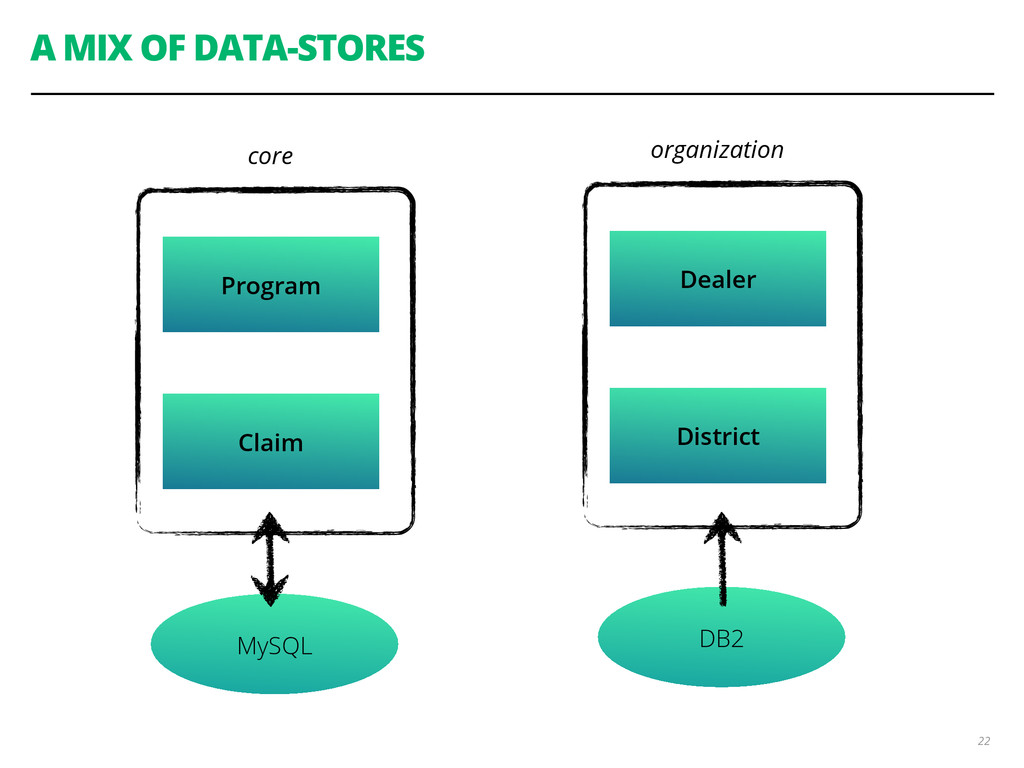 A MIX OF DATA-STORES 22 Program Claim core Deal...