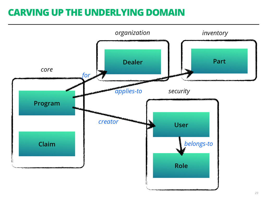 CARVING UP THE UNDERLYING DOMAIN 23 Program Cla...
