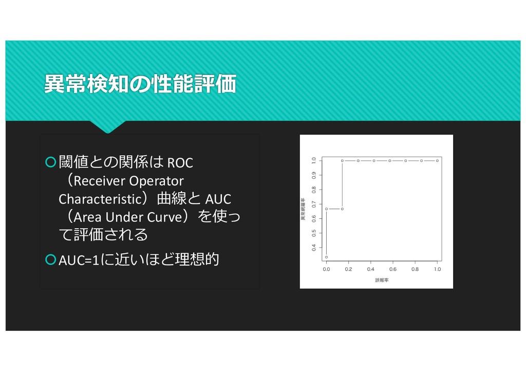 異常検知の性能評価 š閾値との関係は ROC (Receiver Operator Chara...