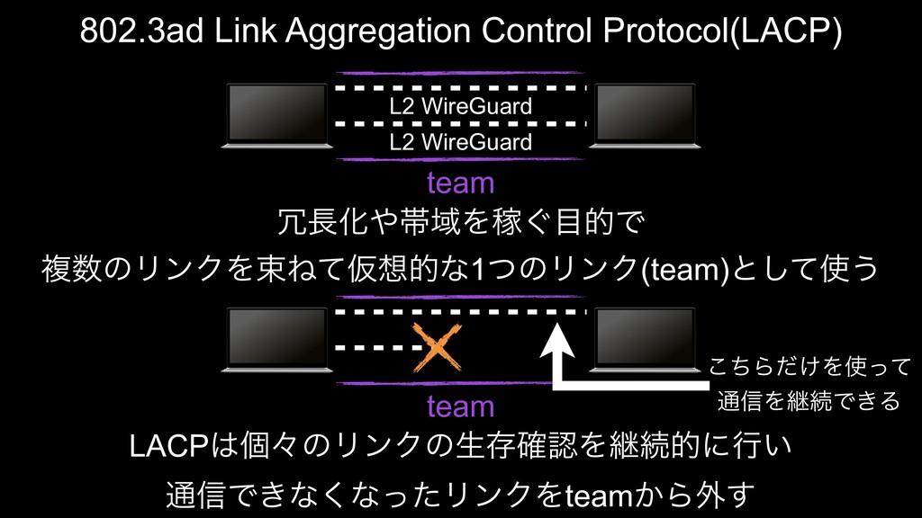 L2 WireGuard L2 WireGuard 802.3ad Link Aggregat...