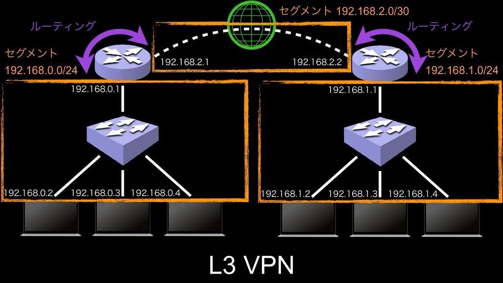 L3 VPN    ...