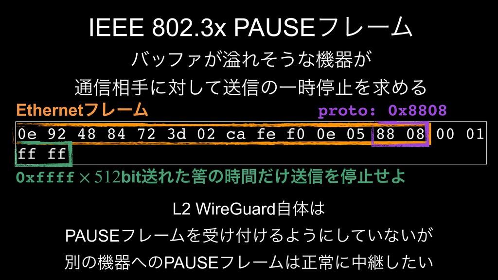 IEEE 802.3x PAUSEϑϨʔϜ όοϑΝ͕ᷓΕͦ͏ͳػث͕ ௨৴૬खʹରͯ͠ૹ৴ͷ...