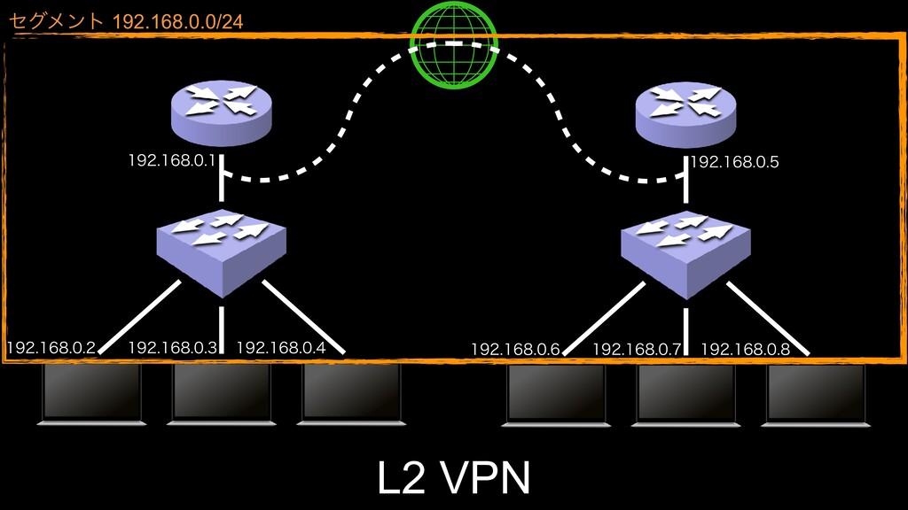 L2 VPN    ...
