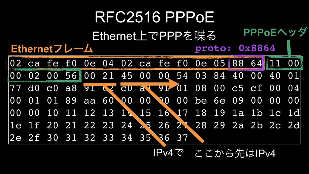 RFC2516 PPPoE Ethernet্ͰPPPΛΔ 02 ca fe f0 0e 0...