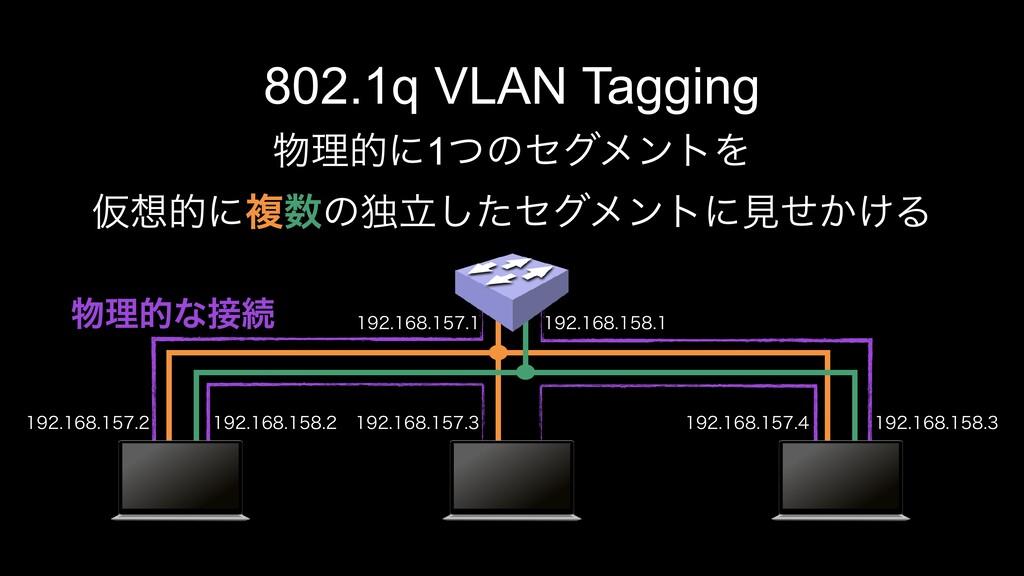 802.1q VLAN Tagging ཧతʹ1ͭͷηάϝϯτΛ Ծతʹෳͷಠཱͨ͠ηά...