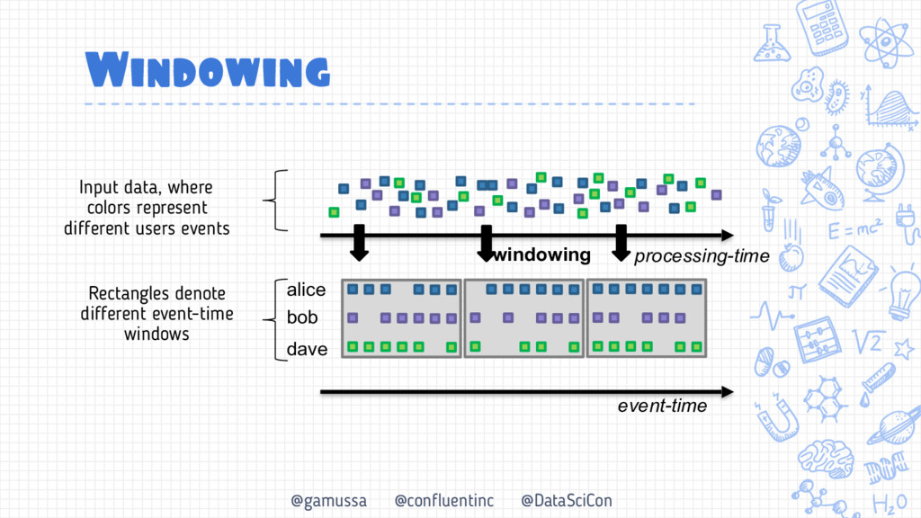@gamussa @confluentinc @DataSciCon Windowing In...