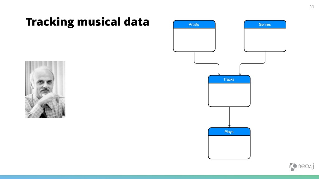Tracking musical data 11