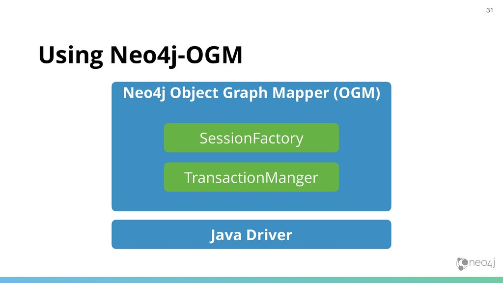 Using Neo4j-OGM Java Driver Neo4j Object Graph ...