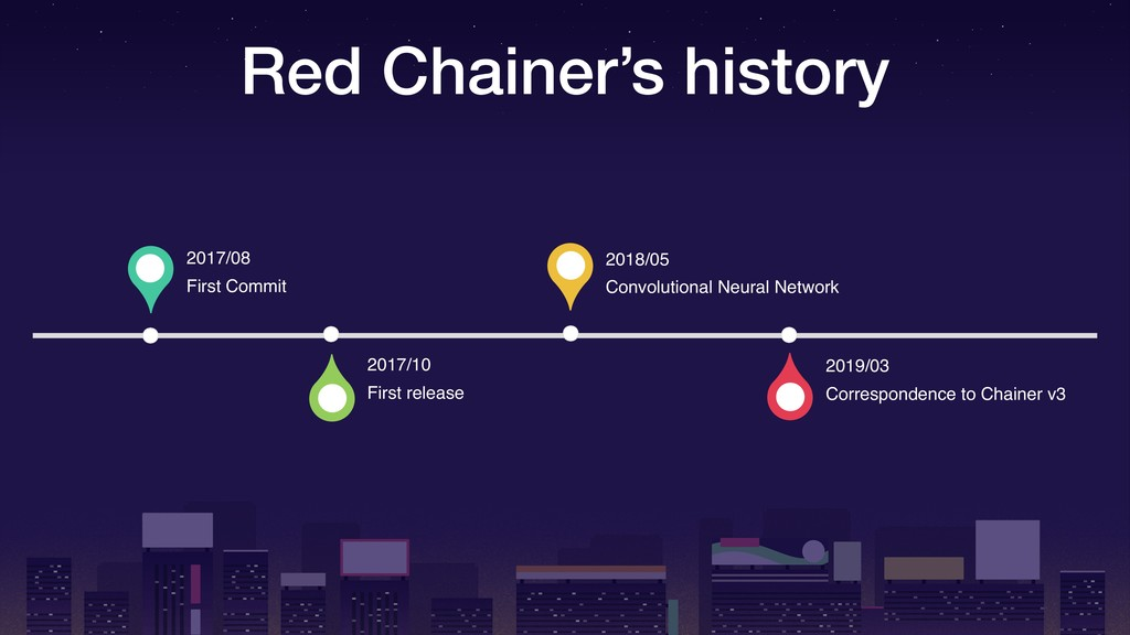 Red Chainer's history 2017/10 First release 201...