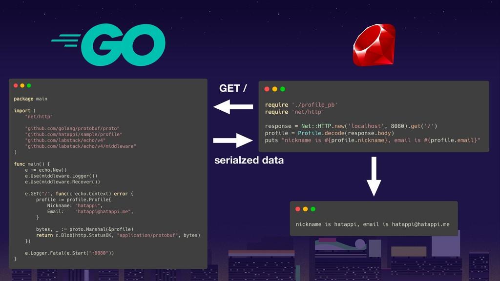 GET / serialzed data