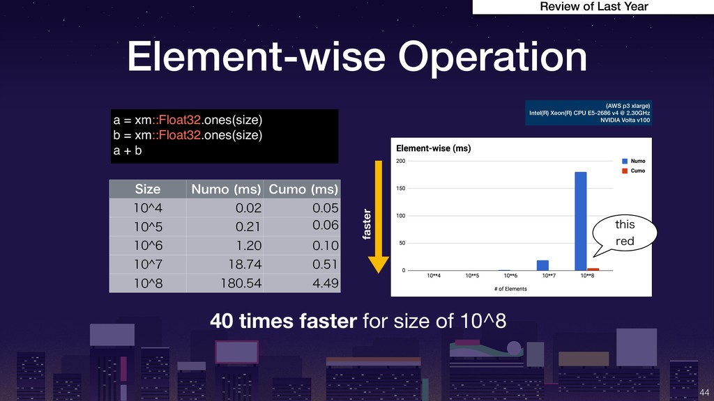 Element-wise Operation !44 Review of Last Year ...