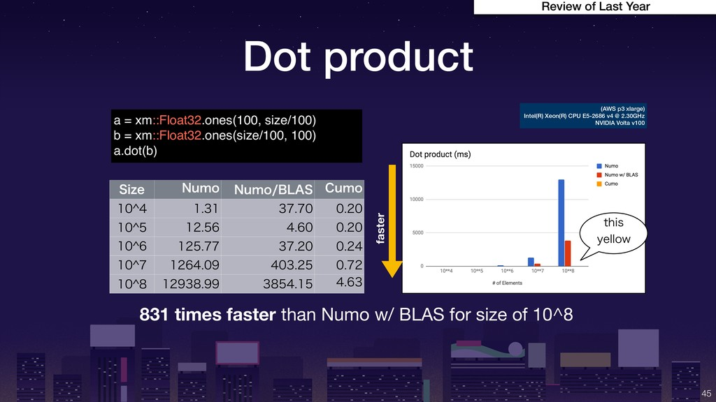 Dot product !45 831 times faster than Numo w/ B...